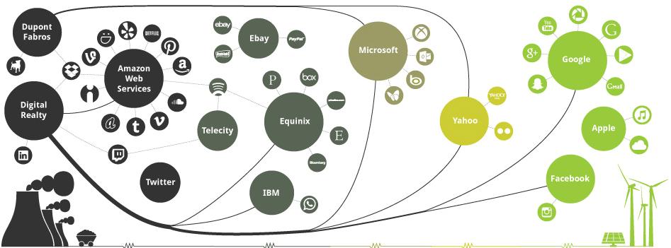 """Инфографика Greenpeace об использовании """"зеленой"""" энергии технологическими компаниями"""