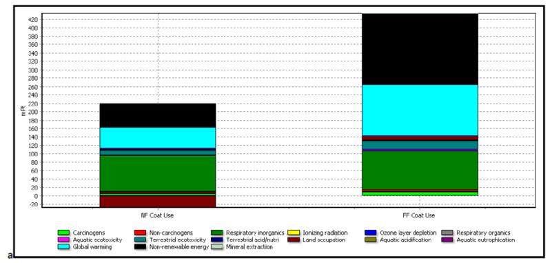 Сравнение воздействия искусственного и натурального меха на окружающую среду