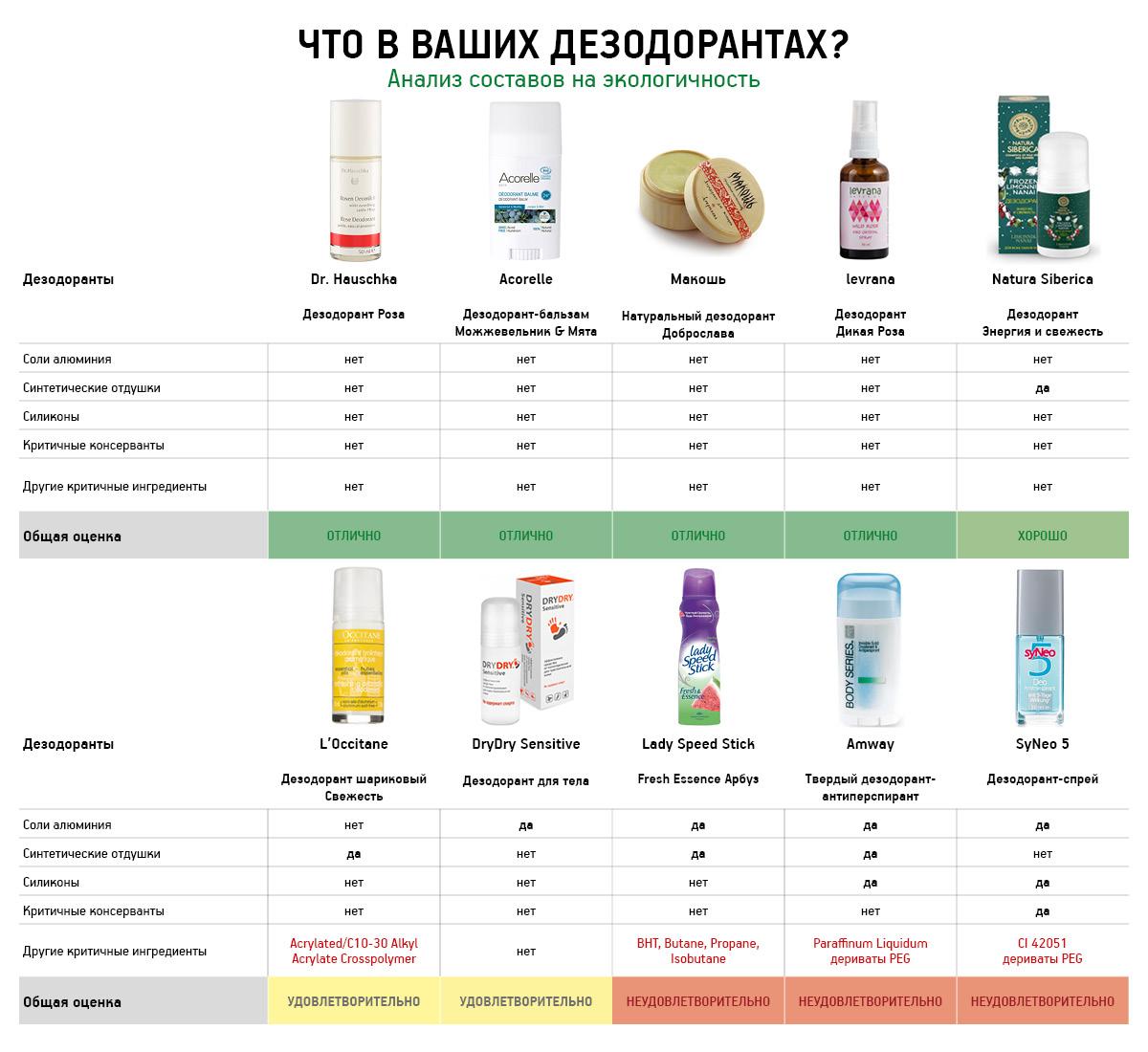 Таблица дезодоранты