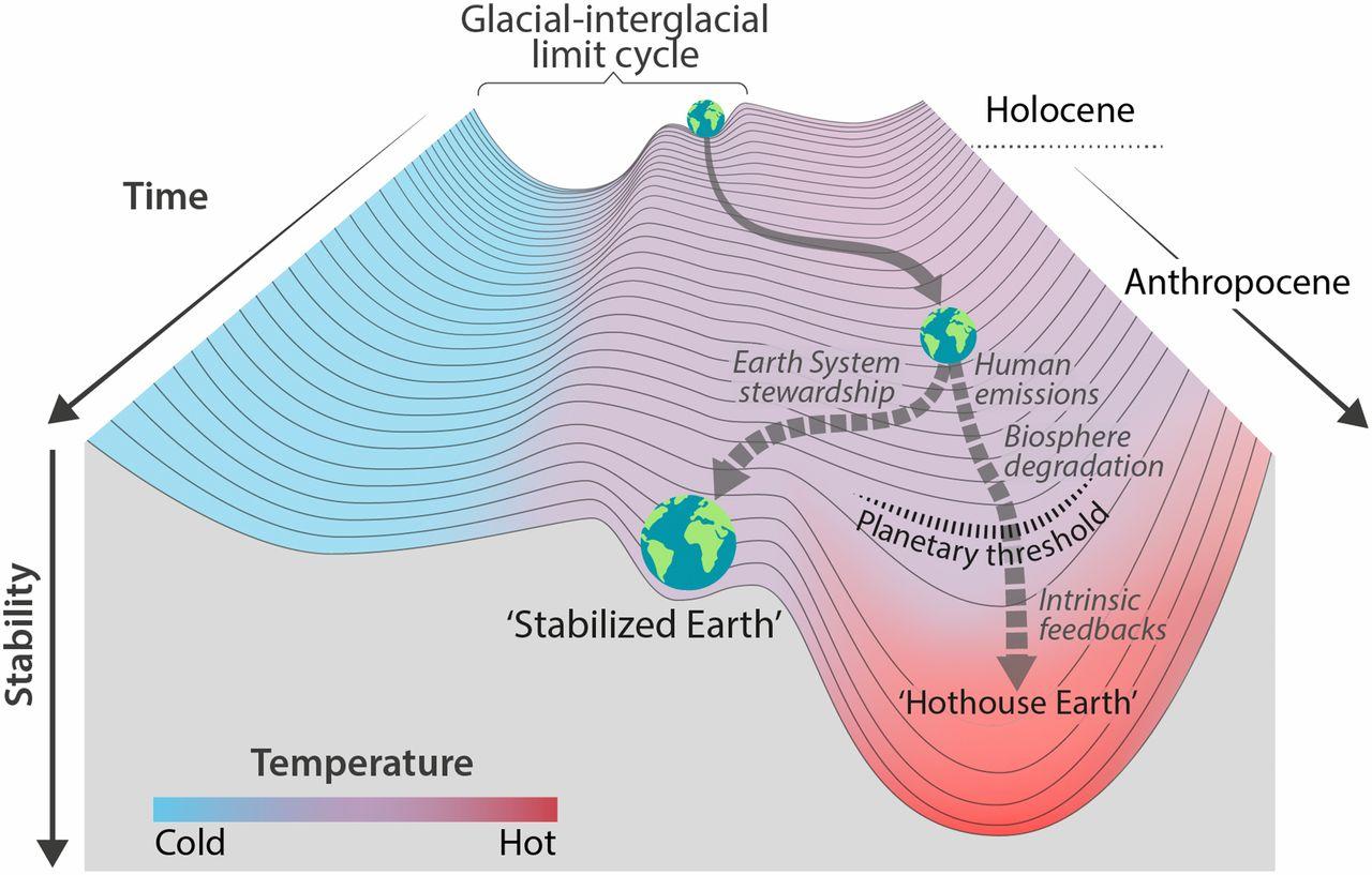 climate temrature pic