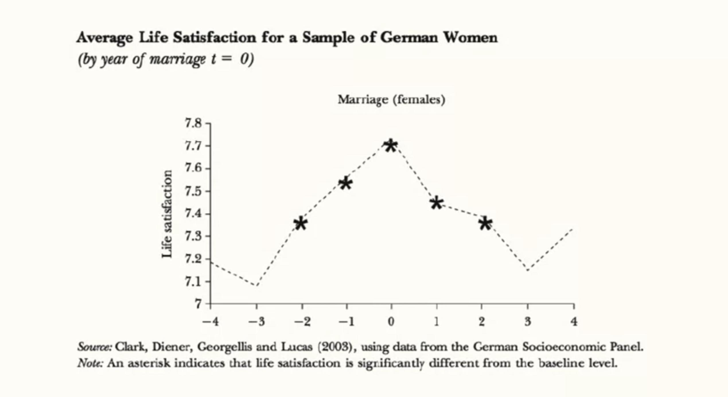 Уровень удовлетворенностью жизнью до и после замужества, Немецкая Социоэкономическая панель, 2003
