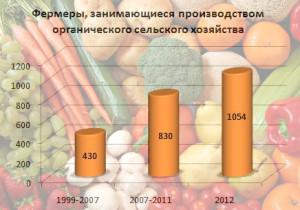 новости_статистика фермеров_2