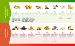 Таблица уровня кислотности продуктов