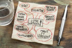 Lose weight mindmap pohudenie Bogdanova