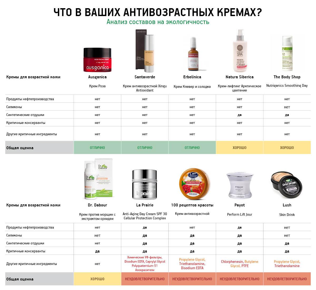 Таблица кремы для возрастной кожи