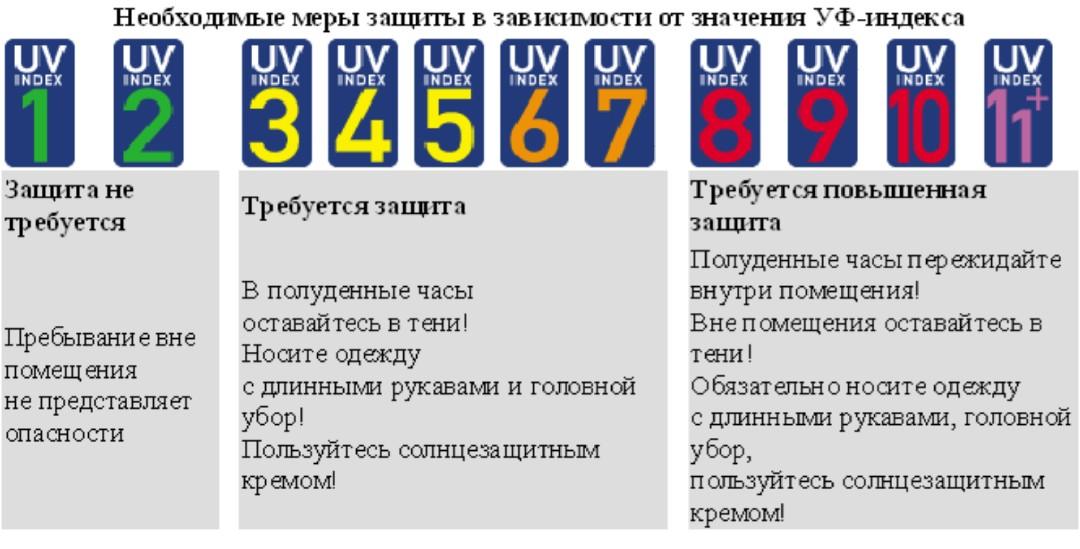 uv-index