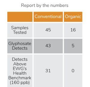 glifosat organic